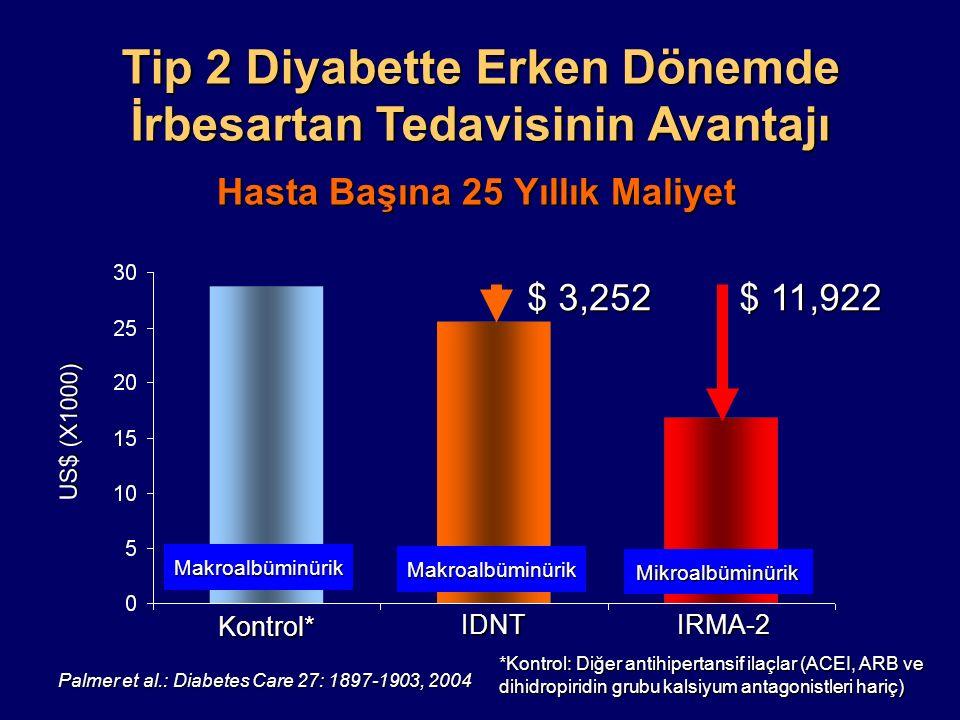 Tip 2 Diyabette Erken Dönemde İrbesartan Tedavisinin Avantajı Palmer et al.: Diabetes Care 27: 1897-1903, 2004 Hasta Başına 25 Yıllık Maliyet Kontrol*