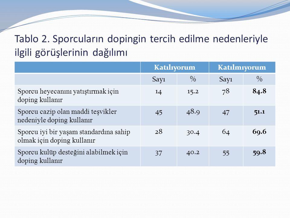 Tablo 2. Sporcuların dopingin tercih edilme nedenleriyle ilgili görüşlerinin dağılımı KatılıyorumKatılmıyorum Sayı% % Sporcu heyecanını yatıştırmak iç