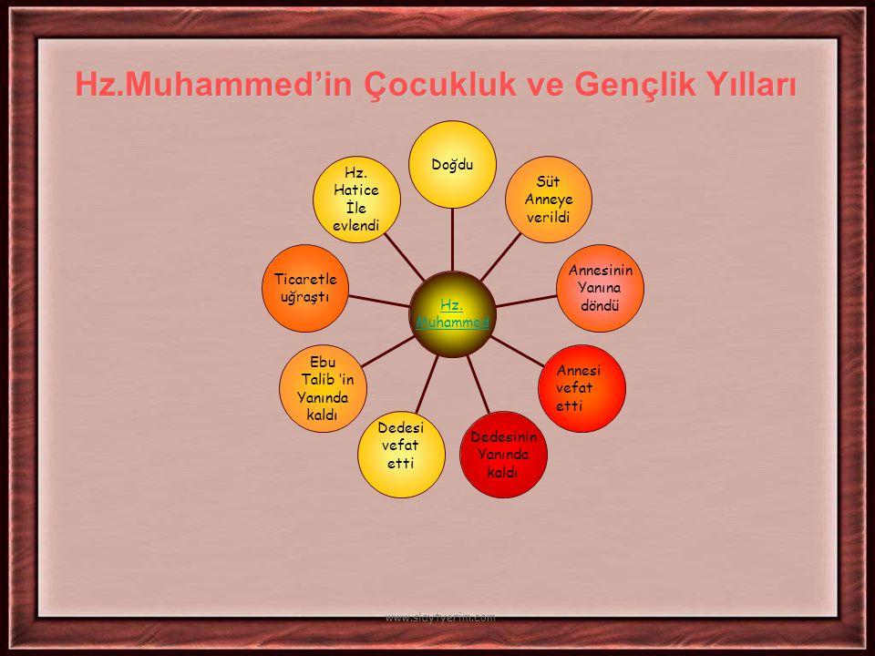 Hz.Muhammed ve Ebu Bekir Sevr Mağarasında üç gün kaldılar.