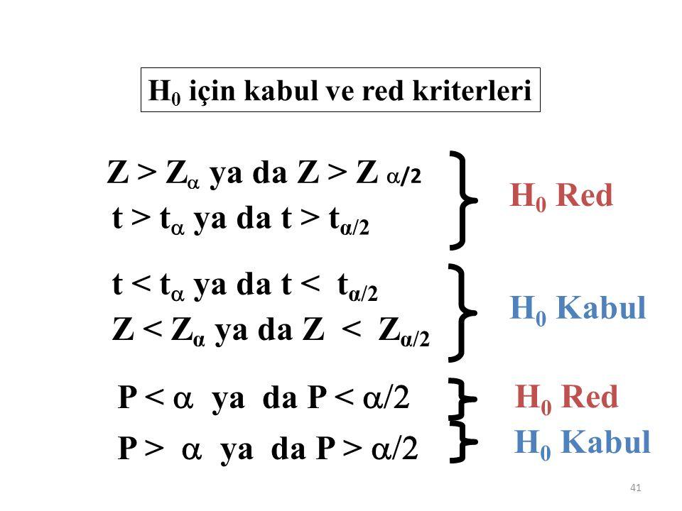H 0 için kabul ve red kriterleri Z > Z   ya da Z > Z  /2 t > t  ya da t > t α/2 Z < Z α ya da Z < Z α/2 t < t  ya da t < t α/2 H 0 Red H 0 Kabul P <  ya da P <  P >  ya da P >  H 0 Red H 0 Kabul 41