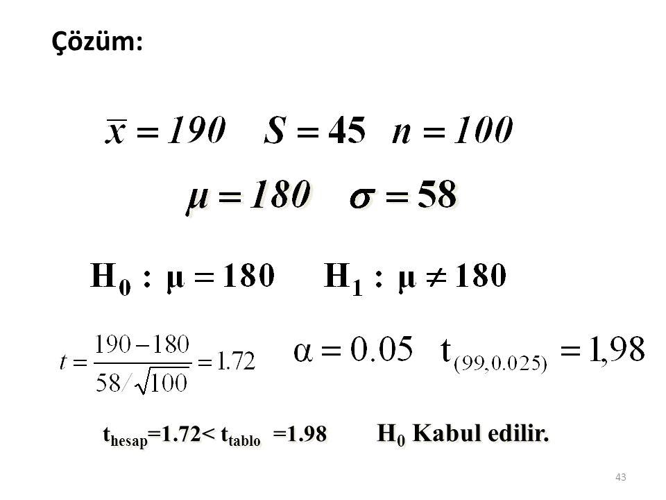 t hesap =1.72< t tablo =1.98 43 Çözüm: H 0 Kabul edilir.