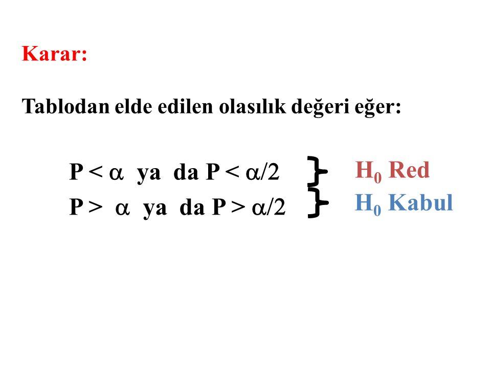 P <  ya da P <  P >  ya da P >  H 0 Red H 0 Kabul Karar: Tablodan elde edilen olasılık değeri eğer: