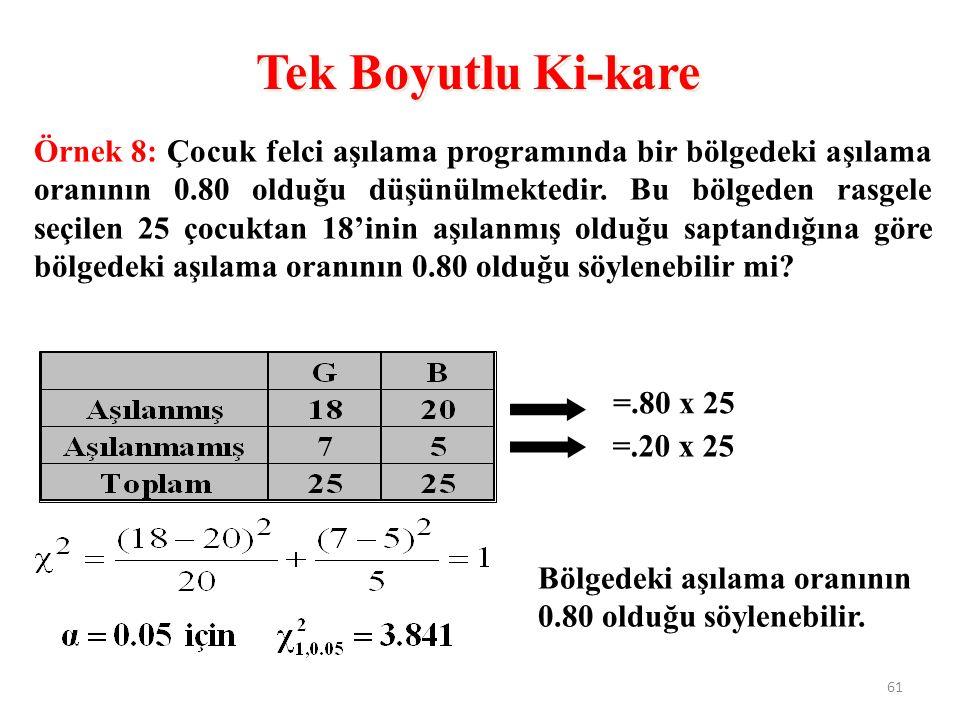 Örnek 8: Çocuk felci aşılama programında bir bölgedeki aşılama oranının 0.80 olduğu düşünülmektedir.