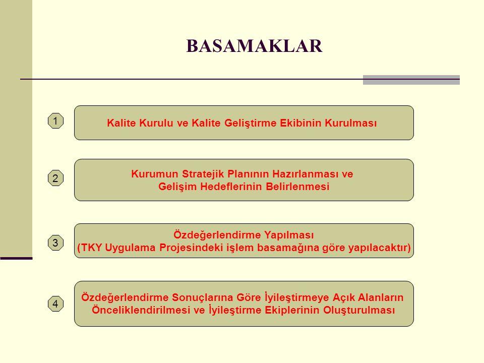 Kalite Kurulu ve Kalite Geliştirme Ekibinin Kurulması Kurumun Stratejik Planının Hazırlanması ve Gelişim Hedeflerinin Belirlenmesi Özdeğerlendirme Yap