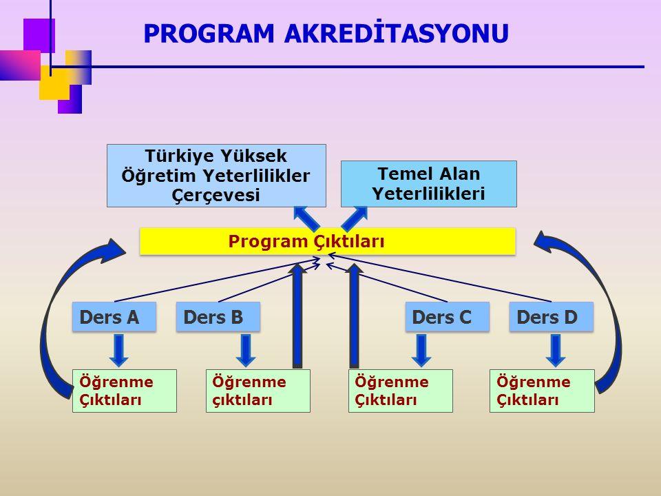 Ders A Program Çıktıları Öğrenme Çıktıları Ders B Ders C Ders D Öğrenme çıktıları Öğrenme Çıktıları Türkiye Yüksek Öğretim Yeterlilikler Çerçevesi Temel Alan Yeterlilikleri PROGRAM AKREDİTASYONU