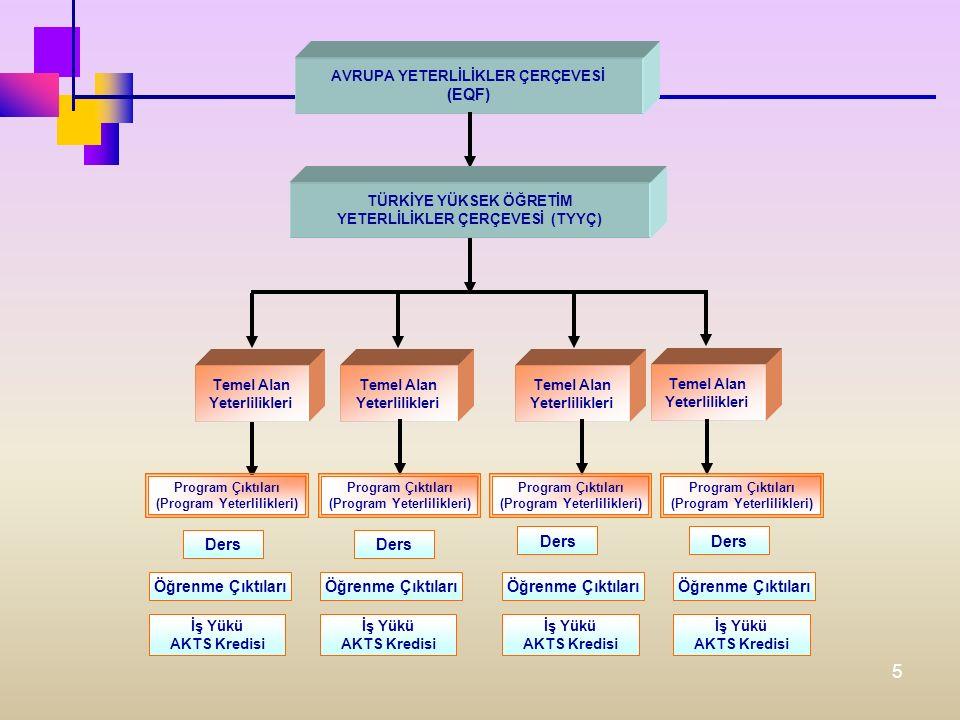 5 AVRUPA YETERLİLİKLER ÇERÇEVESİ (EQF) TÜRKİYE YÜKSEK ÖĞRETİM YETERLİLİKLER ÇERÇEVESİ (TYYÇ) Temel Alan Yeterlilikleri Temel Alan Yeterlilikleri Temel Alan Yeterlilikleri Temel Alan Yeterlilikleri Öğrenme Çıktıları İş Yükü AKTS Kredisi Program Çıktıları (Program Yeterlilikleri) Program Çıktıları (Program Yeterlilikleri) Program Çıktıları (Program Yeterlilikleri) Program Çıktıları (Program Yeterlilikleri) Ders Öğrenme Çıktıları İş Yükü AKTS Kredisi İş Yükü AKTS Kredisi İş Yükü AKTS Kredisi Ders