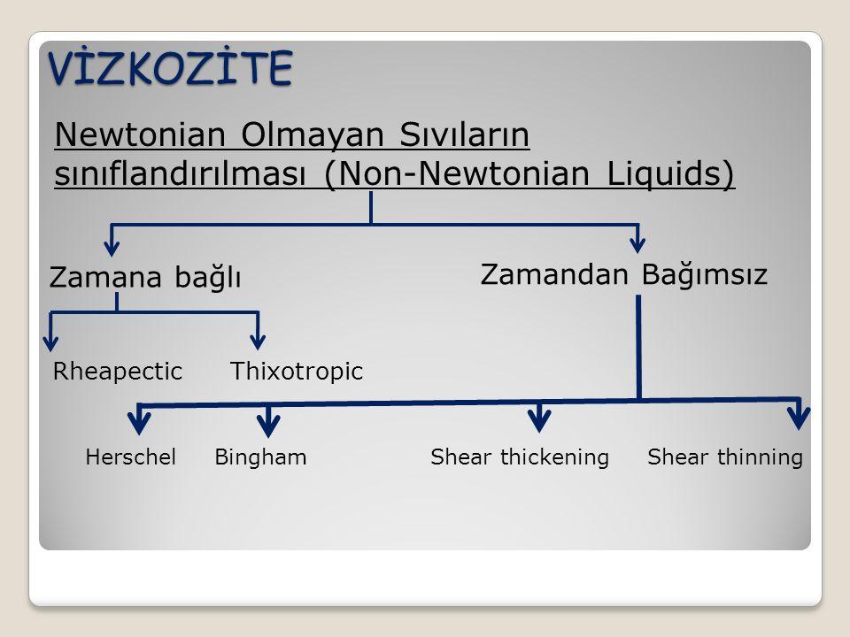 VİZKOZİTE Newtonian Olmayan Sıvıların sınıflandırılması (Non-Newtonian Liquids) Zamana bağlı Zamandan Bağımsız Rheapectic Thixotropic Herschel Bingham