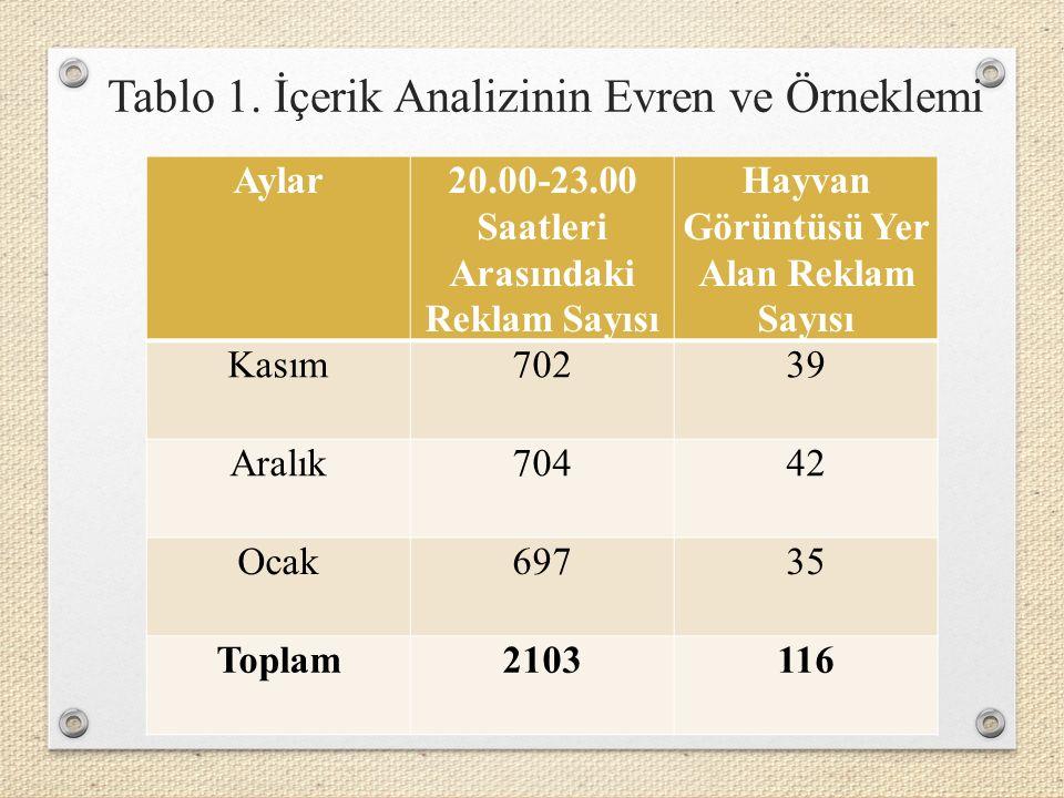 Kasım, Aralık 2014 ve Ocak 2015 tarihlerinin son haftasında, her ayda 7'şer gün ve her gün prime time kuşağında farklı bir kanal olmak üzere (ATV, Kanal D, Star, Show TV, TRT 1, Kanal 7 ve NTV) reklamlar izlenmiştir.