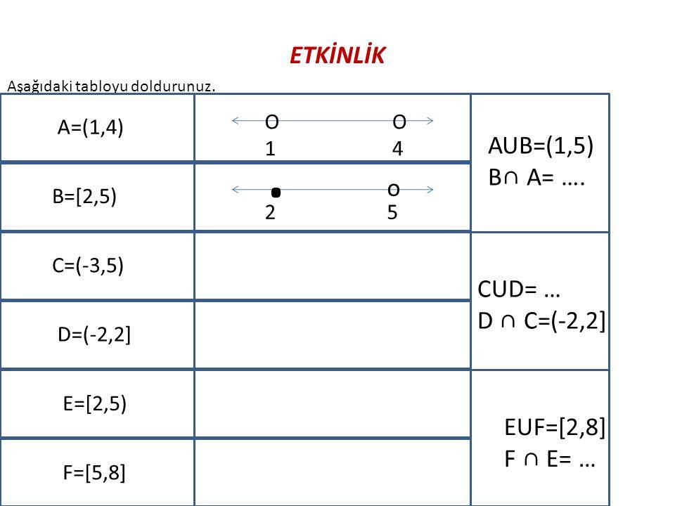 Aşağıdaki tabloyu doldurunuz. A=(1,4) B=[2,5) C=(-3,5) D=(-2,2] E=[2,5) F=[5,8] O1O1 O4O4. o 25 AUB=(1,5) B∩ A= …. CUD= … D ∩ C=(-2,2] EUF=[2,8] F ∩ E