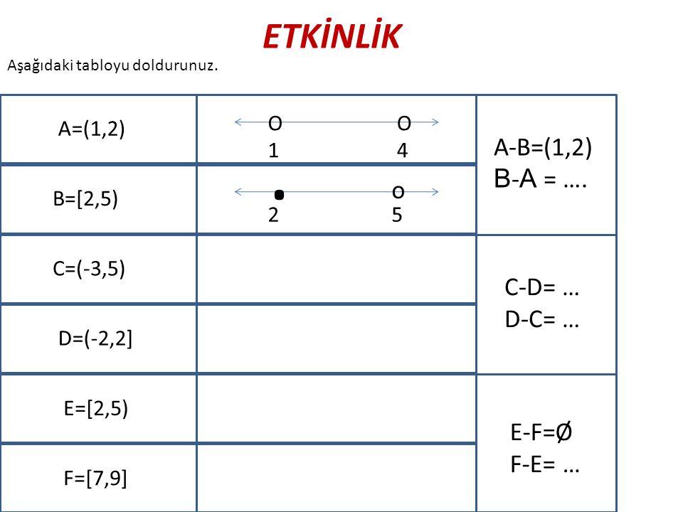 Aşağıdaki tabloyu doldurunuz. A=(1,2) B=[2,5) C=(-3,5) D=(-2,2] E=[2,5) F=[7,9] O1O1 O4O4. o 25 A-B=(1,2) B - A = …. C-D= … D-C= … E-F=Ø F-E= …