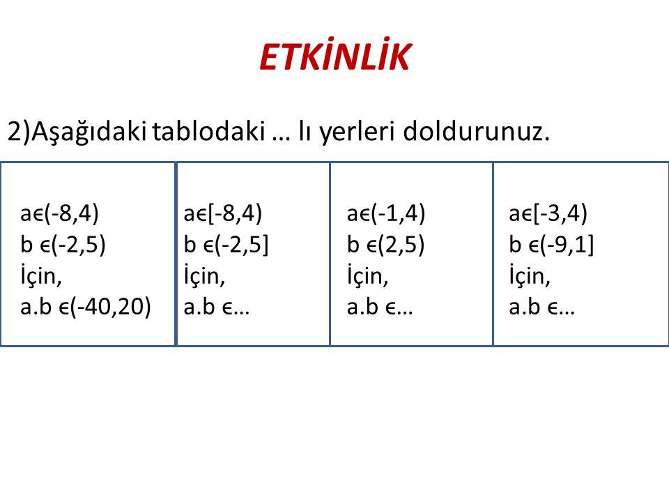 ETKİNLİK 2)Aşağıdaki tablodaki … lı yerleri doldurunuz. aϵ(-8,4) b ϵ(-2,5) İçin, a.b ϵ(-40,20) aϵ[-8,4) b ϵ(-2,5] İçin, a.b ϵ… aϵ[-3,4) b ϵ(-9,1] İçin