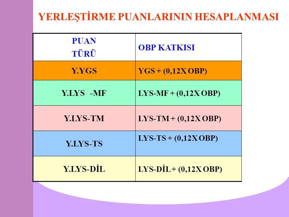 YERLEŞTİRME PUANLARININ HESAPLANMASI PUAN TÜRÜ OBP KATKISI Y.YGS YGS + (0,12X OBP) Y.LYS -MF LYS-MF + (0,12X OBP) Y.LYS-TM LYS-TM + (0,12X OBP) Y.LYS-TS LYS-TS + (0,12X OBP) Y.LYS-DİL LYS-DİL + (0,12X OBP)