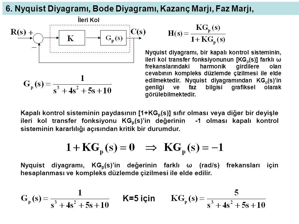 ω= 2 rad/s frekansında ve 1 genliğindeki bir harmonik girdi için KG p (s)'in çıktısı aşağıdaki şekilde hesaplanabilir clc;clear w=2; s=i*w; K=5; KGp=K/(s^3+4*s^2+5*s+10) genlik=abs(KGp) faz=angle(KGp)*180/pi KGp = -0.7500 - 0.2500i genlik = 0.7906 faz = -161.5651 0.7906 Im Re -0.75 -0.25 Girdi genliği 1 Çıktı genliği 0.7906