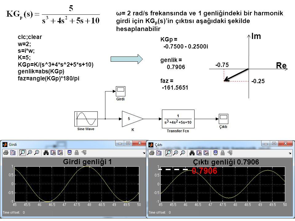 Im Re -0.75 -0.25i KG p (s) düzlemi ω=2.2 rad/s için KG p (s)=-0.5334 - 0.0201i ω=2.0 rad/s için KG p (s)=-0.7500 - 0.2500i ω=1.8 rad/s için KG p (s)=-0.7873 - 0.8427i ω=1.7 rad/s için KG p (s)=-0.5098 - 1.1722i -0.5334 -0.0201i -0.8427i -0.78 -1.1722i -0.5098 Nyquist eğrisi Artan ω ω=1.7 rad/s ω=1.8 rad/s ω=2.0 ω=2.2 Nyquist diyagramı KG p (s)'in farklı ω frekansları için değerlerinin birleştirilmesi ile elde edilir.