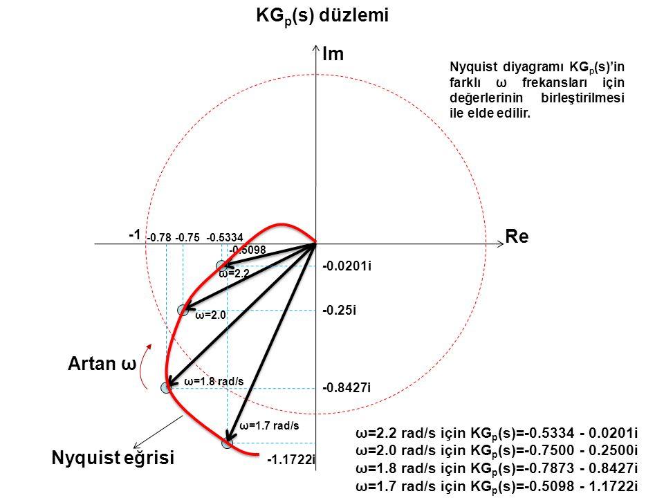 Im Re -0.75 -0.25i KG p (s) düzlemi ω=2.2 rad/s için KG p (s)=-0.5334 - 0.0201i ω=2.0 rad/s için KG p (s)=-0.7500 - 0.2500i ω=1.8 rad/s için KG p (s)=