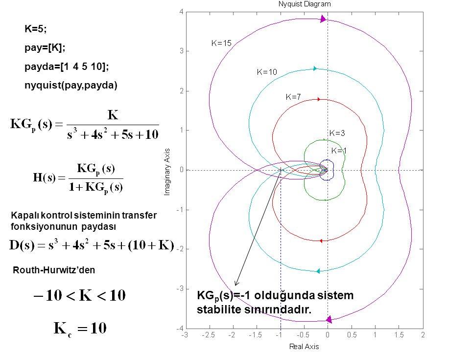 K=5; pay=[K]; payda=[1 4 5 10]; nyquist(pay,payda) Kapalı kontrol sisteminin transfer fonksiyonunun paydası Routh-Hurwitz'den KG p (s)=-1 olduğunda si