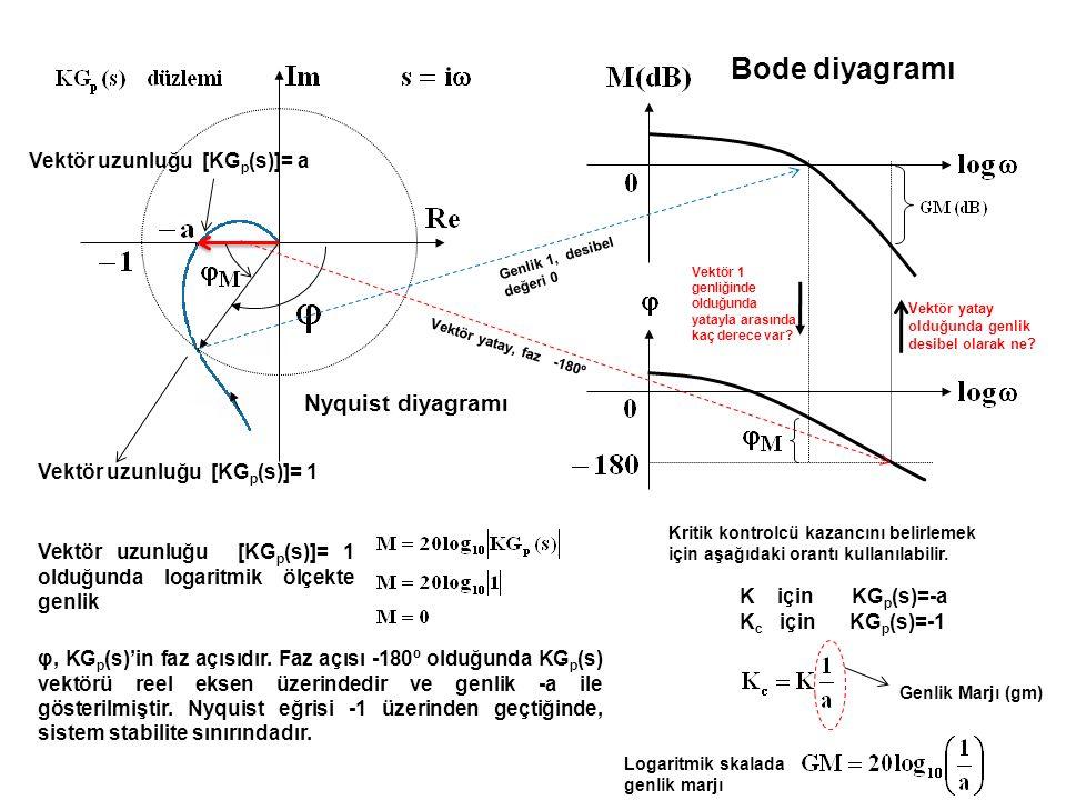 clc;clear K=5; ng=K*[1]; dg=[1 4 5 10]; sistem=tf(ng,dg); bode(sistem) [gm,pm,w2,w1]=margin(sistem) Bode diyagramı, bir kapalı kontrol sisteminin, ileri kol transfer fonksiyonunun [KG p (s)] farklı ω frekanslarındaki harmonik girdilere olan cevabının genlik ve faz çıktısı olarak Logaritmik skalada gösterimidir.