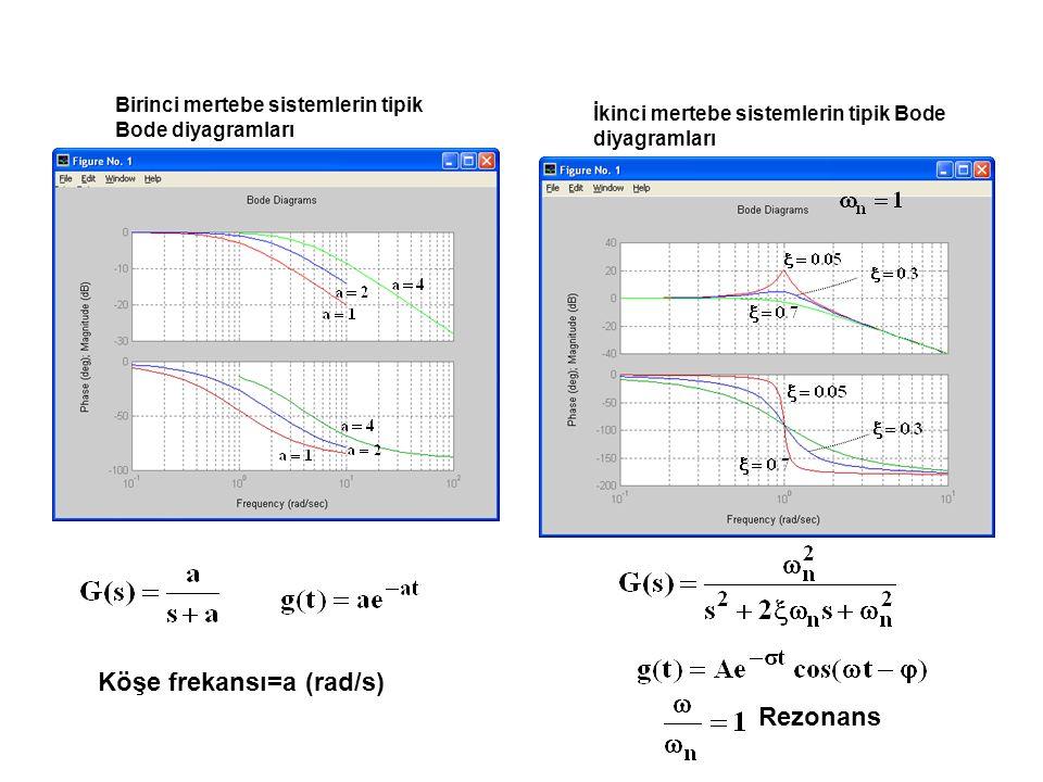 Köşe frekansı=a (rad/s) Rezonans Birinci mertebe sistemlerin tipik Bode diyagramları İkinci mertebe sistemlerin tipik Bode diyagramları