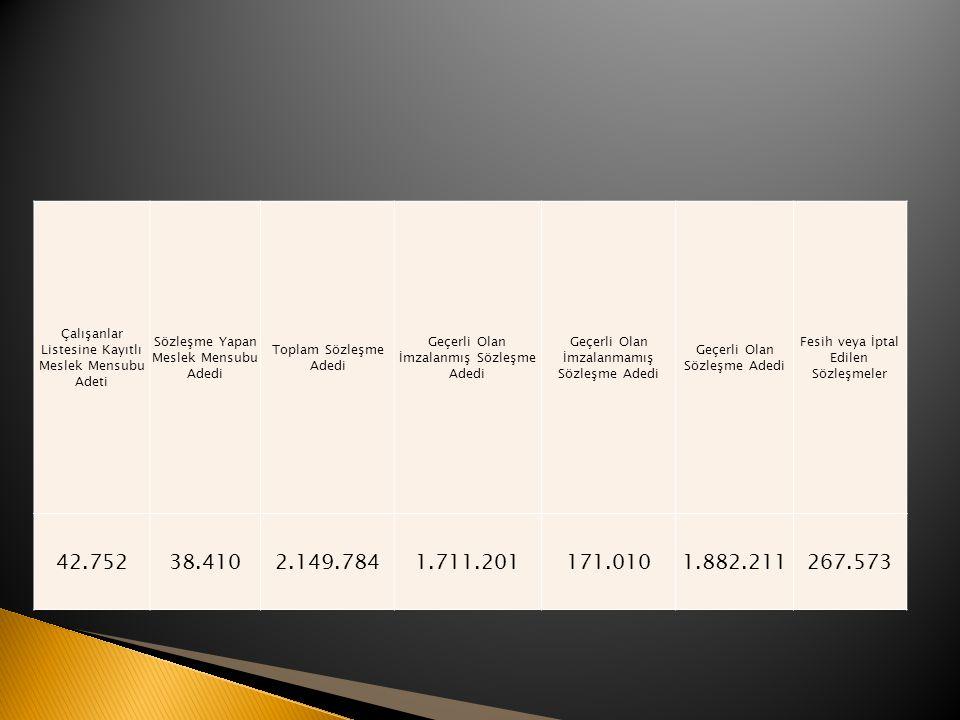 Çalışanlar Listesine Kayıtlı Meslek Mensubu Adeti Sözleşme Yapan Meslek Mensubu Adedi Toplam Sözleşme Adedi Geçerli Olan İmzalanmış Sözleşme Adedi Geçerli Olan İmzalanmamış Sözleşme Adedi Geçerli Olan Sözleşme Adedi Fesih veya İptal Edilen Sözleşmeler 42.75238.4102.149.7841.711.201171.0101.882.211267.573
