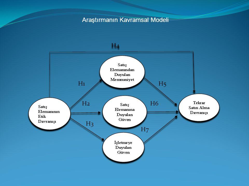 Araştırmanın Kavramsal Modeli H1 H2 H3 H4 H5 H6 H7