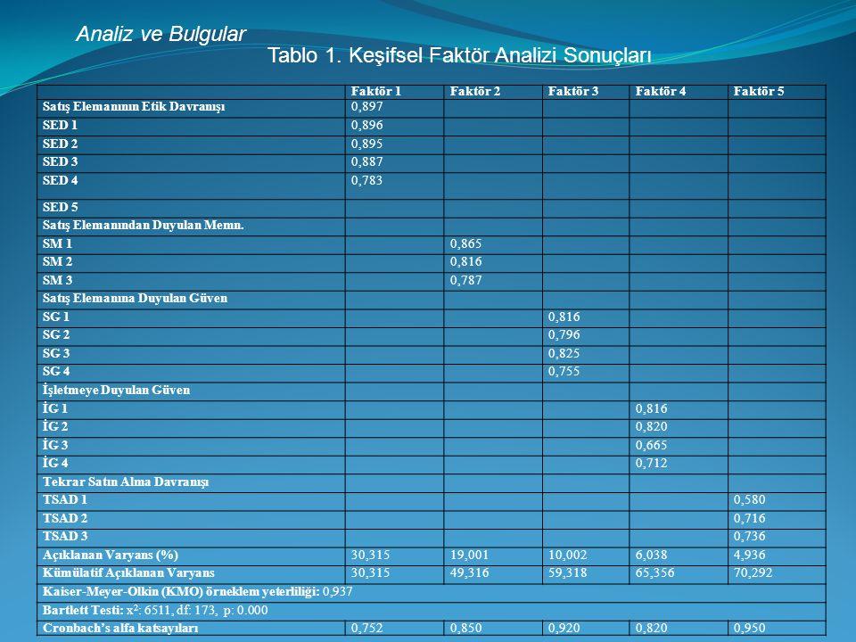 Analiz ve Bulgular Faktör 1Faktör 2Faktör 3Faktör 4Faktör 5 Satış Elemanının Etik Davranışı0,897 SED 10,896 SED 20,895 SED 30,887 SED 40,783 SED 5 Satış Elemanından Duyulan Memn.
