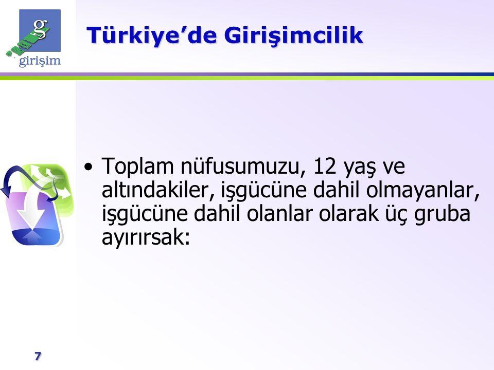 7 Toplam nüfusumuzu, 12 yaş ve altındakiler, işgücüne dahil olmayanlar, işgücüne dahil olanlar olarak üç gruba ayırırsak: Türkiye'de Girişimcilik