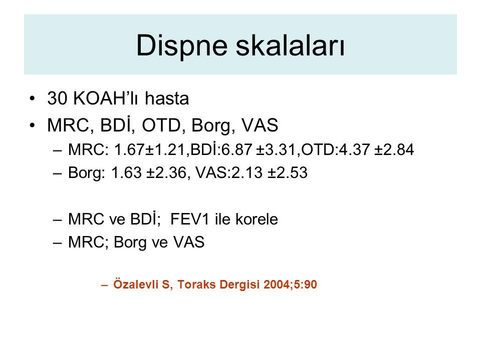 Dispne skalaları 30 KOAH'lı hasta MRC, BDİ, OTD, Borg, VAS –MRC: 1.67±1.21,BDİ:6.87 ±3.31,OTD:4.37 ±2.84 –Borg: 1.63 ±2.36, VAS:2.13 ±2.53 –MRC ve BDİ; FEV1 ile korele –MRC; Borg ve VAS –Özalevli S, Toraks Dergisi 2004;5:90
