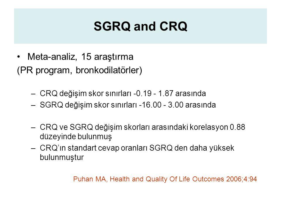 SGRQ and CRQ Meta-analiz, 15 araştırma (PR program, bronkodilatörler) –CRQ değişim skor sınırları -0.19 - 1.87 arasında –SGRQ değişim skor sınırları -16.00 - 3.00 arasında –CRQ ve SGRQ değişim skorları arasındaki korelasyon 0.88 düzeyinde bulunmuş –CRQ'ın standart cevap oranları SGRQ den daha yüksek bulunmuştur Puhan MA, Health and Quality Of Life Outcomes 2006;4:94