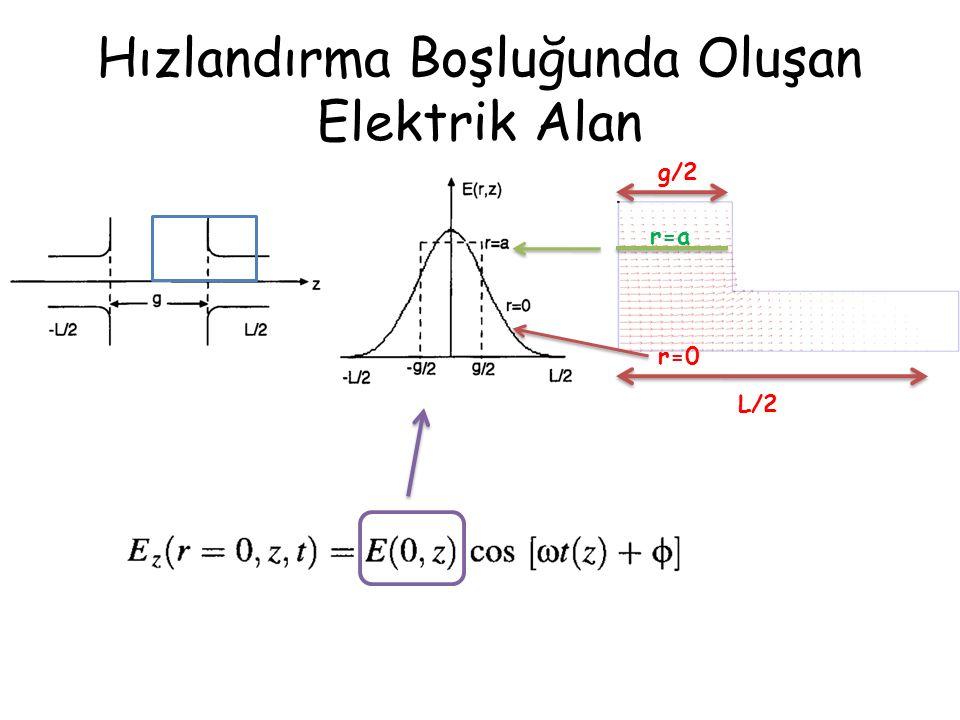 Hızlandırma Boşluğunda Oluşan Elektrik Alan g/2 r=0 r=a L/2