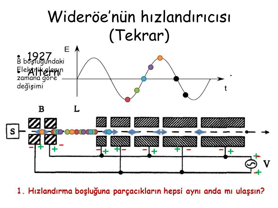 Wideröe'nün hızlandırıcısı (Tekrar) 1927 Alternatif akım ile çalışan ilk hızlandırıcı. + - - - - +++ + - --- - + ++ + B boşluğundaki Elektrik alanın z