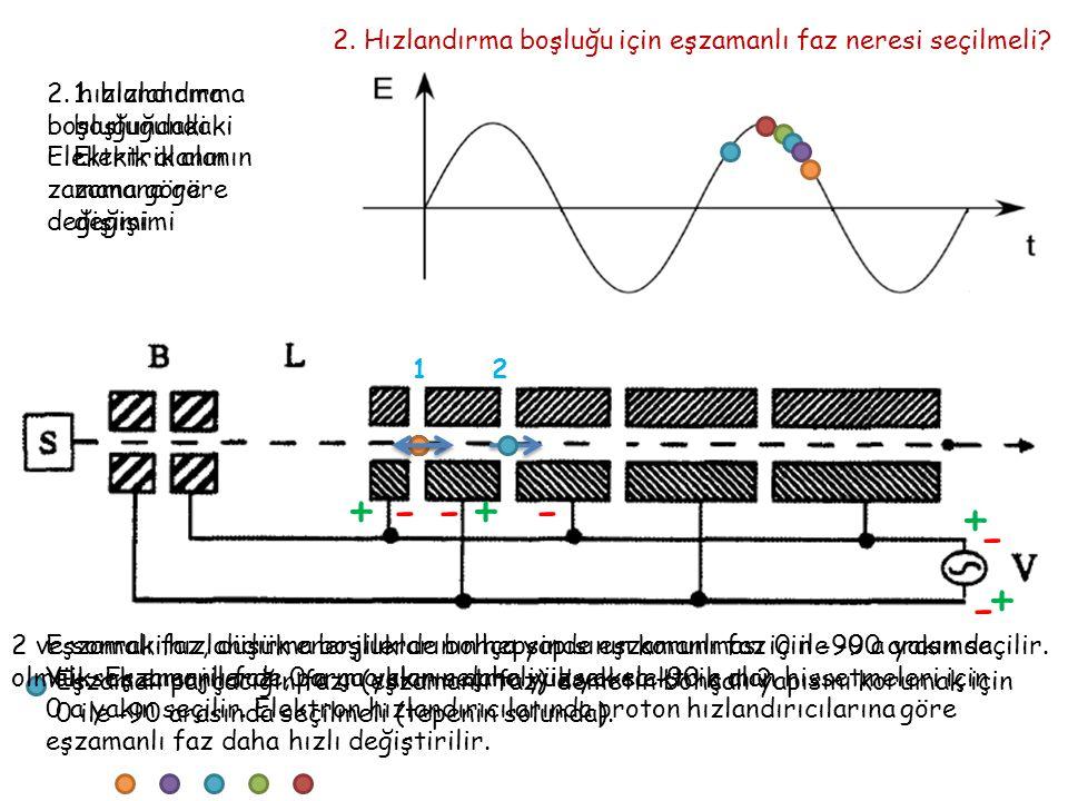 + 1. hızlandırma boşluğundaki Elektrik alanın zamana göre değişimi +- 1 - 2 +-- + - 2. Hızlandırma boşluğu için eşzamanlı faz neresi seçilmeli? 2. hız