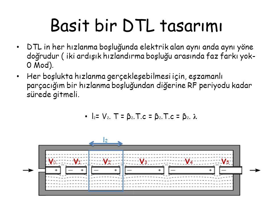 Basit bir DTL tasarımı DTL in her hızlanma boşluğunda elektrik alan aynı anda aynı yöne doğrudur ( iki ardışık hızlandırma boşluğu arasında faz farkı yok- 0 Mod).
