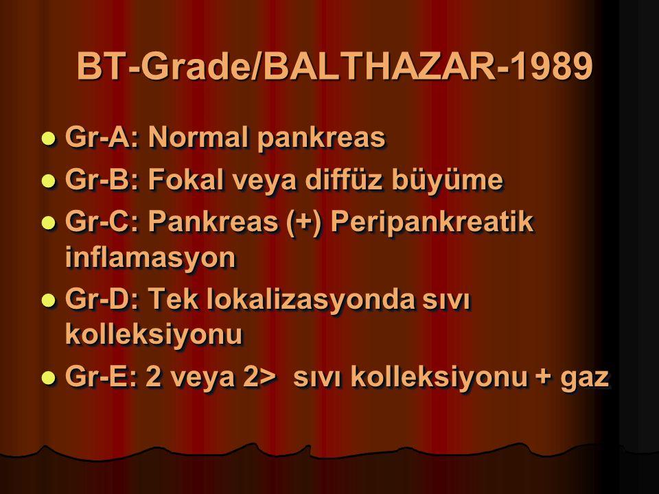 BT-Grade/BALTHAZAR-1989 Gr-A: Normal pankreas Gr-A: Normal pankreas Gr-B: Fokal veya diffüz büyüme Gr-B: Fokal veya diffüz büyüme Gr-C: Pankreas (+) Peripankreatik inflamasyon Gr-C: Pankreas (+) Peripankreatik inflamasyon Gr-D: Tek lokalizasyonda sıvı kolleksiyonu Gr-D: Tek lokalizasyonda sıvı kolleksiyonu Gr-E: 2 veya 2> sıvı kolleksiyonu + gaz Gr-E: 2 veya 2> sıvı kolleksiyonu + gaz Gr-A: Normal pankreas Gr-A: Normal pankreas Gr-B: Fokal veya diffüz büyüme Gr-B: Fokal veya diffüz büyüme Gr-C: Pankreas (+) Peripankreatik inflamasyon Gr-C: Pankreas (+) Peripankreatik inflamasyon Gr-D: Tek lokalizasyonda sıvı kolleksiyonu Gr-D: Tek lokalizasyonda sıvı kolleksiyonu Gr-E: 2 veya 2> sıvı kolleksiyonu + gaz Gr-E: 2 veya 2> sıvı kolleksiyonu + gaz