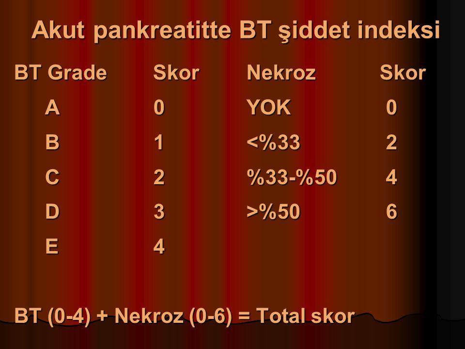 Akut pankreatitte BT şiddet indeksi BT Grade SkorNekroz Skor A0YOK0 B1<%332 C2%33-%504 D3>%506 E4 BT (0-4) + Nekroz (0-6) = Total skor