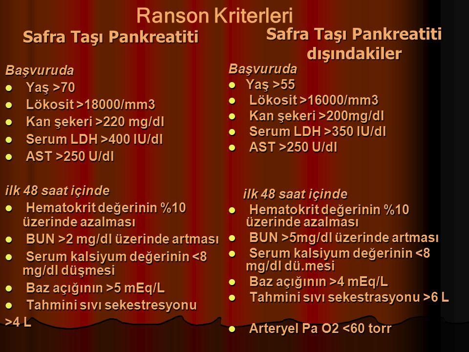 Safra Taşı Pankreatiti Başvuruda Yaş >70 Yaş >70 Lökosit >18000/mm3 Lökosit >18000/mm3 Kan şekeri >220 mg/dl Kan şekeri >220 mg/dl Serum LDH >400 IU/dl Serum LDH >400 IU/dl AST >250 U/dl AST >250 U/dl ilk 48 saat içinde Hematokrit değerinin %10 üzerinde azalması Hematokrit değerinin %10 üzerinde azalması BUN >2 mg/dl üzerinde artması BUN >2 mg/dl üzerinde artması Serum kalsiyum değerinin <8 mg/dl düşmesi Serum kalsiyum değerinin <8 mg/dl düşmesi Baz açığının >5 mEq/L Baz açığının >5 mEq/L Tahmini sıvı sekestresyonu Tahmini sıvı sekestresyonu >4 L Başvuruda Yaş >55 Yaş >55 Lökosit >16000/mm3 Lökosit >16000/mm3 Kan şekeri >200mg/dl Kan şekeri >200mg/dl Serum LDH >350 IU/dl Serum LDH >350 IU/dl AST >250 U/dl AST >250 U/dl ilk 48 saat içinde ilk 48 saat içinde Hematokrit değerinin %10 üzerinde azalması Hematokrit değerinin %10 üzerinde azalması BUN >5mg/dl üzerinde artması BUN >5mg/dl üzerinde artması Serum kalsiyum değerinin <8 mg/dl dü.mesi Serum kalsiyum değerinin <8 mg/dl dü.mesi Baz açığının >4 mEq/L Baz açığının >4 mEq/L Tahmini sıvı sekestrasyonu >6 L Tahmini sıvı sekestrasyonu >6 L Arteryel Pa O2 <60 torr Arteryel Pa O2 <60 torr Safra Taşı Pankreatiti dışındakiler Ranson Kriterleri