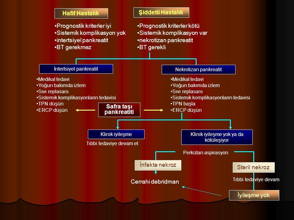 Hafif Hastalık Şiddetli Hastalık Prognostik kriterler iyi Sistemik komplikasyon yok intertsiyel pankreatit BT gerekmez Prognostik kriterler kötü Sistemik komplikasyon var nekrotizan pankreatit BT gerekli Medikal tedavi Yoğun bakımda izlem Sıvı replasanı Sistemik komplikasyonların tedavisi TPN düşün ERCP düşün Medikal tedavi Yoğun bakımda izlem Sıvı replasanı Sistemik komplikasyonların tedavisi TPN başla ERCP düşün Klinik iyileşmeKlinik iyileşme yok ya da kötüleşiyor Tıbbi tedaviye devam et Perkütan aspirasyon İnfekte nekroz Steril nekroz Tıbbi tedaviye devam İyileşme yok Cerrahi debridman Safra taşı pankreatiti İntertsiyel pankreatit Nekrotizan pankreatit