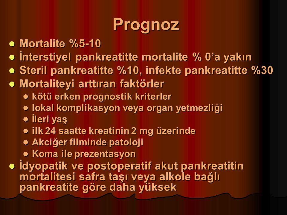 Prognoz Mortalite %5-10 Mortalite %5-10 İnterstiyel pankreatitte mortalite % 0'a yakın İnterstiyel pankreatitte mortalite % 0'a yakın Steril pankreatitte %10, infekte pankreatitte %30 Steril pankreatitte %10, infekte pankreatitte %30 Mortaliteyi arttıran faktörler Mortaliteyi arttıran faktörler kötü erken prognostik kriterler kötü erken prognostik kriterler lokal komplikasyon veya organ yetmezliği lokal komplikasyon veya organ yetmezliği İleri yaş İleri yaş ilk 24 saatte kreatinin 2 mg üzerinde ilk 24 saatte kreatinin 2 mg üzerinde Akciğer filminde patoloji Akciğer filminde patoloji Koma ile prezentasyon Koma ile prezentasyon İdyopatik ve postoperatif akut pankreatitin mortalitesi safra taşı veya alkole bağlı pankreatite göre daha yüksek İdyopatik ve postoperatif akut pankreatitin mortalitesi safra taşı veya alkole bağlı pankreatite göre daha yüksek