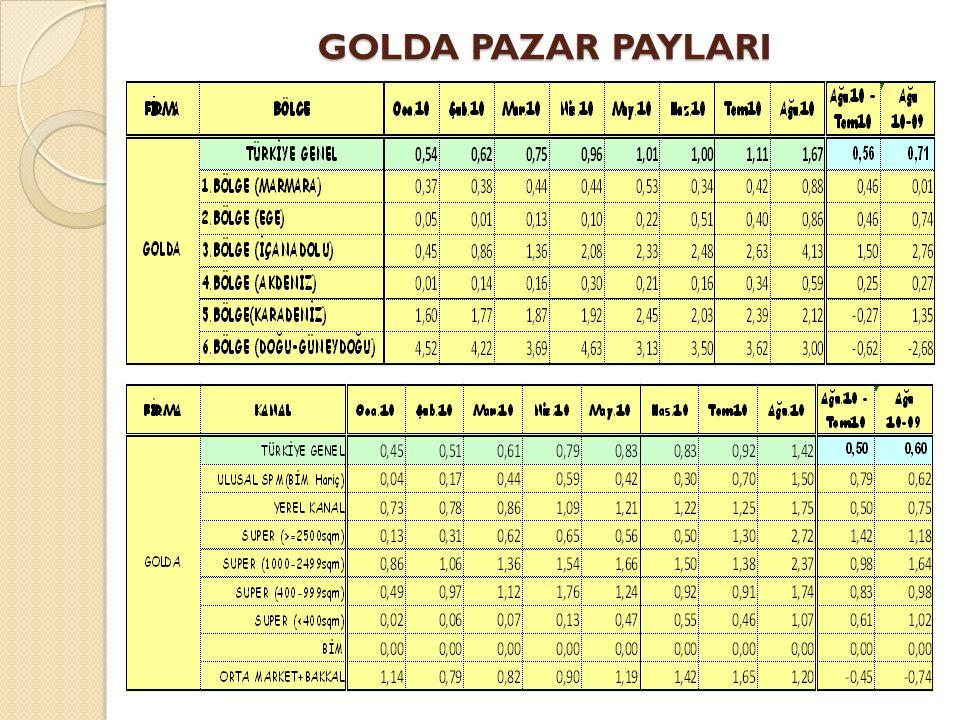 GOLDA PAZAR PAYLARI