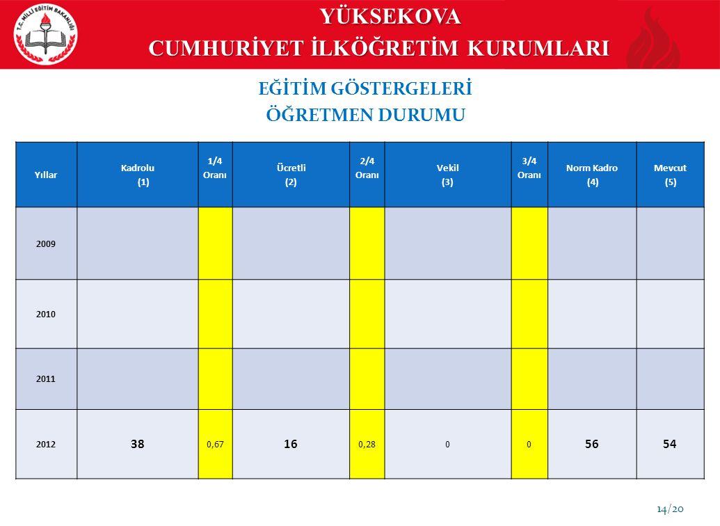 14/20 EĞİTİM GÖSTERGELERİ ÖĞRETMEN DURUMU Yıllar Kadrolu (1) 1/4 Oranı Ücretli (2) 2/4 Oranı Vekil (3) 3/4 Oranı Norm Kadro (4) Mevcut (5) 2009 2010 2011 2012 38 0,67 16 0,2800 5654 YÜKSEKOVA CUMHURİYET İLKÖĞRETİM KURUMLARI YÜKSEKOVA CUMHURİYET İLKÖĞRETİM KURUMLARI