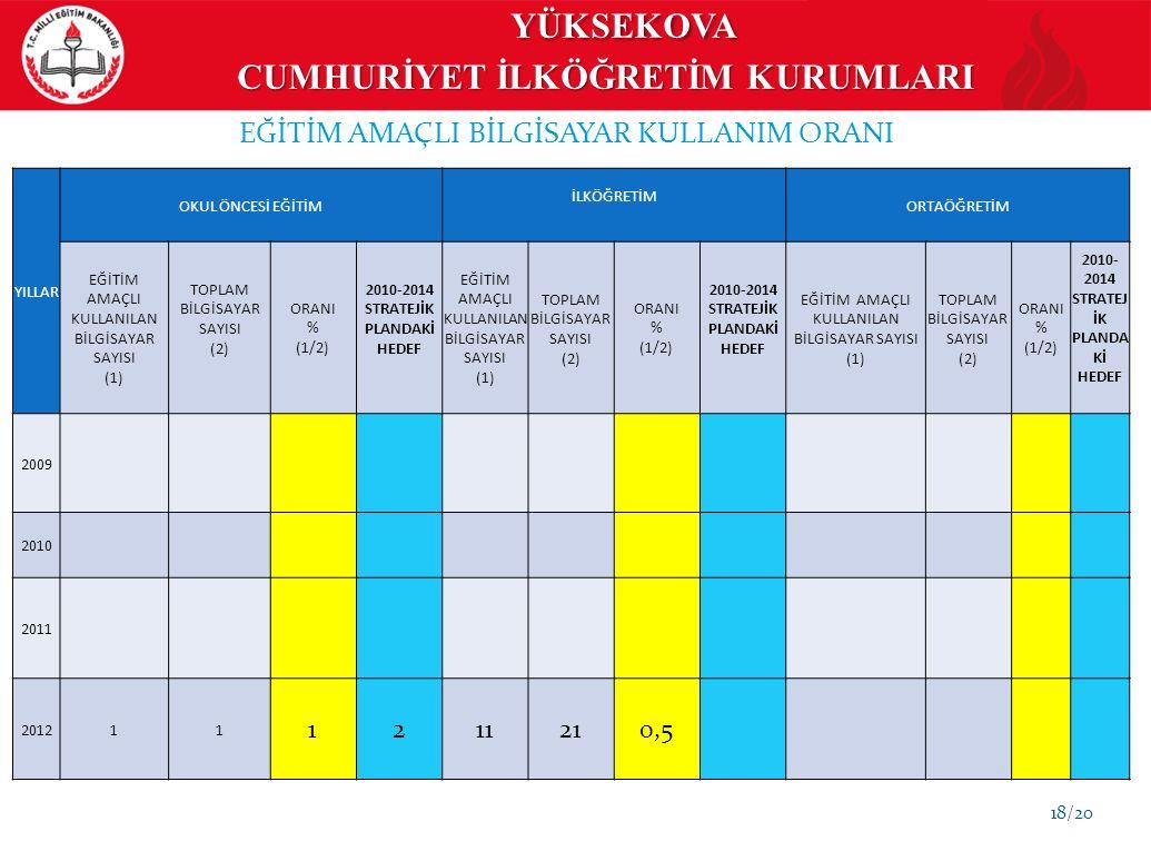 18/20 EĞİTİM AMAÇLI BİLGİSAYAR KULLANIM ORANI YILLAR OKUL ÖNCESİ EĞİTİM İLKÖĞRETİM ORTAÖĞRETİM EĞİTİM AMAÇLI KULLANILAN BİLGİSAYAR SAYISI (1) TOPLAM BİLGİSAYAR SAYISI (2) ORANI % (1/2) 2010-2014 STRATEJİK PLANDAKİ HEDEF EĞİTİM AMAÇLI KULLANILAN BİLGİSAYAR SAYISI (1) TOPLAM BİLGİSAYAR SAYISI (2) ORANI % (1/2) 2010-2014 STRATEJİK PLANDAKİ HEDEF EĞİTİM AMAÇLI KULLANILAN BİLGİSAYAR SAYISI (1) TOPLAM BİLGİSAYAR SAYISI (2) ORANI % (1/2) 2010- 2014 STRATEJ İK PLANDA Kİ HEDEF 2009 2010 2011 201211 1211210,5 YÜKSEKOVA CUMHURİYET İLKÖĞRETİM KURUMLARI YÜKSEKOVA CUMHURİYET İLKÖĞRETİM KURUMLARI