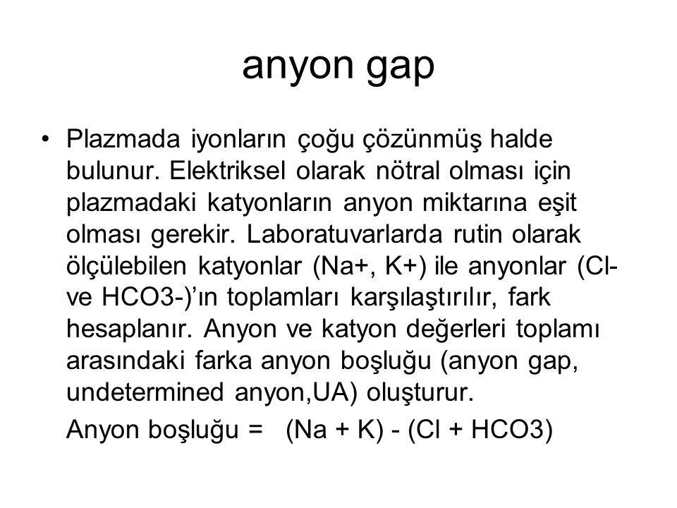 anyon gap Plazmada iyonların çoğu çözünmüş halde bulunur. Elektriksel olarak nötral olması için plazmadaki katyonların anyon miktarına eşit olması ger