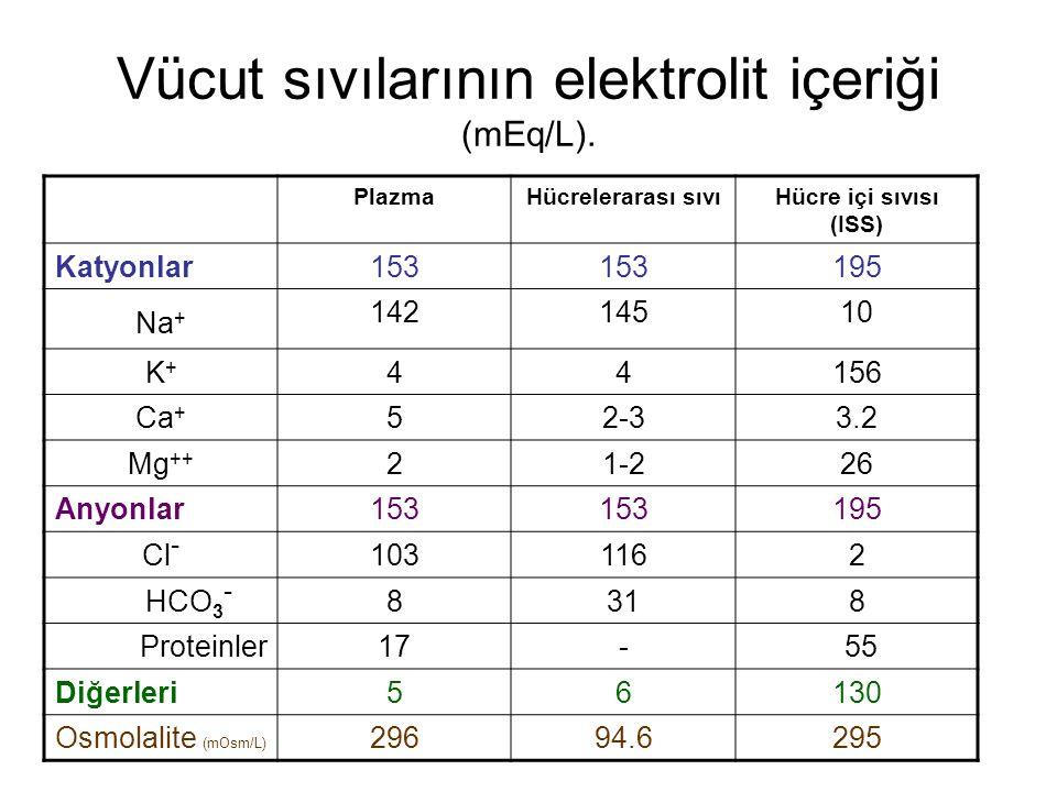 Vücut sıvılarının elektrolit içeriği (mEq/L). PlazmaHücrelerarası sıvıHücre içi sıvısı (ISS) Katyonlar153 195 Na + 14214510 K+K+ 44156 Ca + 52-33.2 Mg