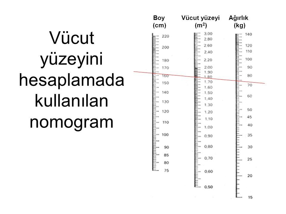 Boy Vücut yüzeyi Ağırlık (cm) (m 2 ) (kg) Vücut yüzeyini hesaplamada kullanılan nomogram