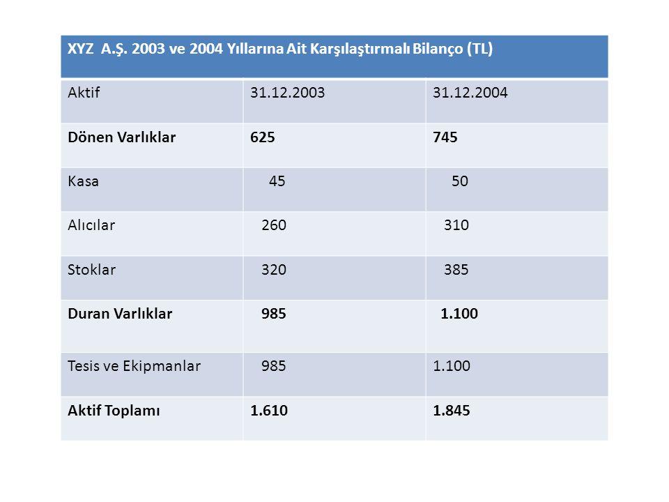 XYZ A.Ş. 2003 ve 2004 Yıllarına Ait Karşılaştırmalı Bilanço (TL) Aktif31.12.200331.12.2004 Dönen Varlıklar625745 Kasa 45 50 Alıcılar 260 310 Stoklar 3