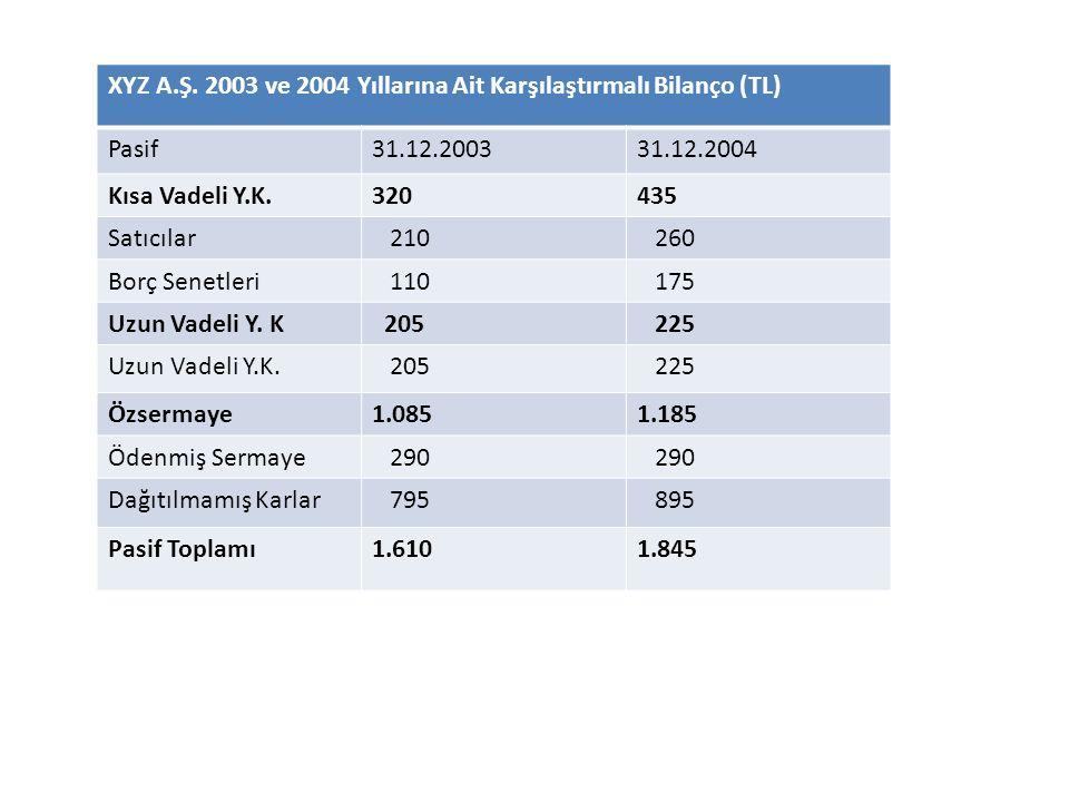 XYZ A.Ş. 2003 ve 2004 Yıllarına Ait Karşılaştırmalı Bilanço (TL) Pasif31.12.200331.12.2004 Kısa Vadeli Y.K.320435 Satıcılar 210 260 Borç Senetleri 110