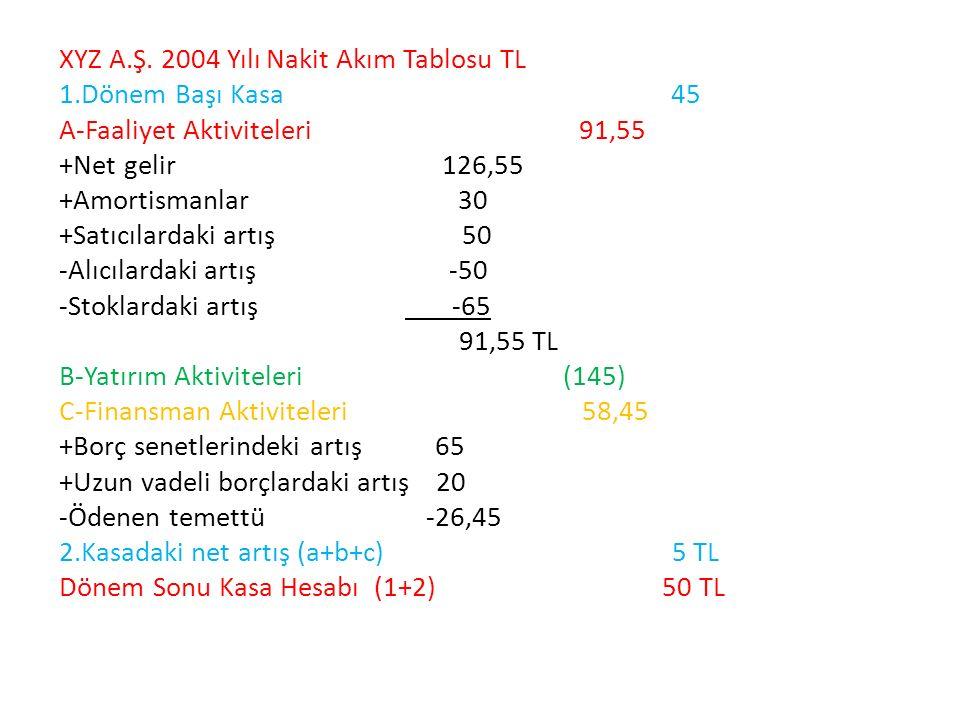XYZ A.Ş. 2004 Yılı Nakit Akım Tablosu TL 1.Dönem Başı Kasa 45 A-Faaliyet Aktiviteleri 91,55 +Net gelir 126,55 +Amortismanlar 30 +Satıcılardaki artış 5