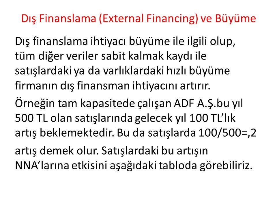 Dış Finanslama (External Financing) ve Büyüme Dış finanslama ihtiyacı büyüme ile ilgili olup, tüm diğer veriler sabit kalmak kaydı ile satışlardaki ya
