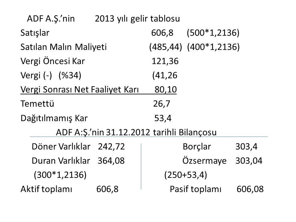 ADF A.Ş.'nin 2013 yılı gelir tablosu Satışlar 606,8 (500*1,2136) Satılan Malın Maliyeti (485,44) (400*1,2136) Vergi Öncesi Kar 121,36 Vergi (-) (%34)