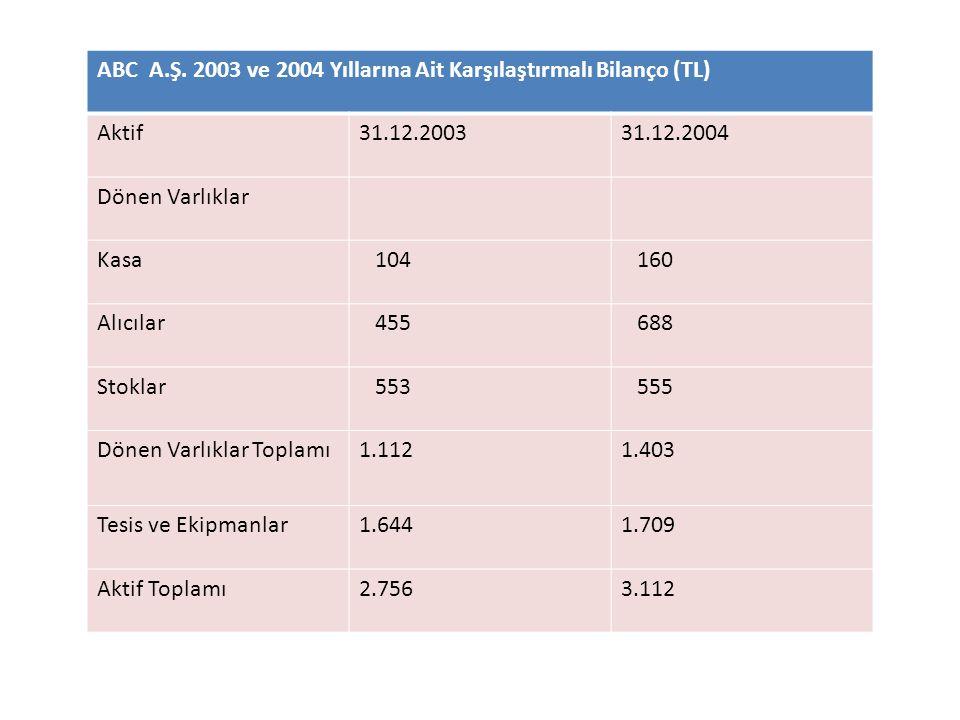 ABC A.Ş. 2003 ve 2004 Yıllarına Ait Karşılaştırmalı Bilanço (TL) Aktif31.12.200331.12.2004 Dönen Varlıklar Kasa 104 160 Alıcılar 455 688 Stoklar 553 5