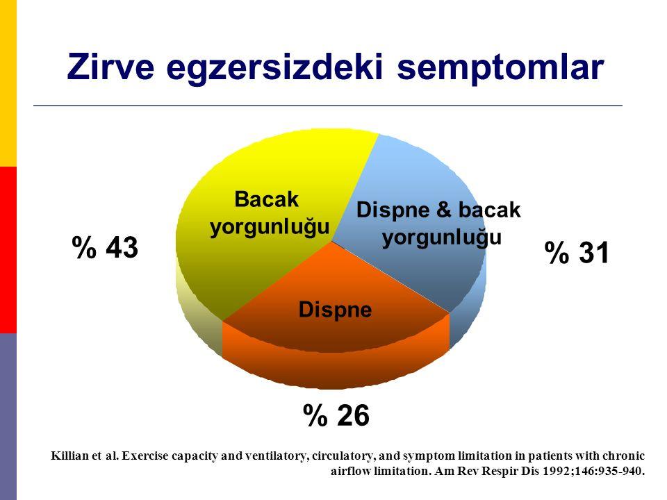 Zirve egzersizdeki semptomlar % 26 % 31 % 43 Dispne Bacak yorgunluğu Dispne & bacak yorgunluğu Killian et al. Exercise capacity and ventilatory, circu